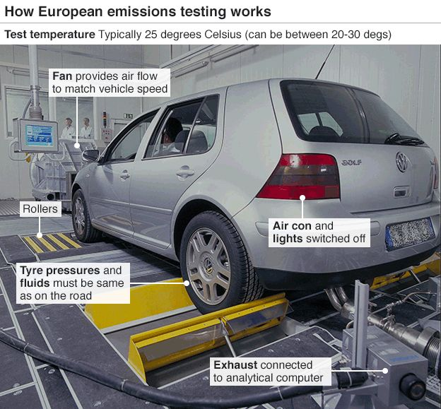 Graphic: How EU emissions testing works