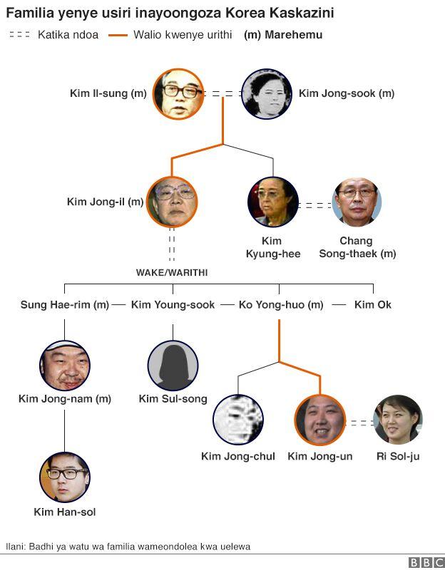 Familia inayoongoza Korea Kaskazini