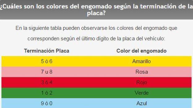 Colores del engomado que corresponden según el último dígito de la placa del vehículo