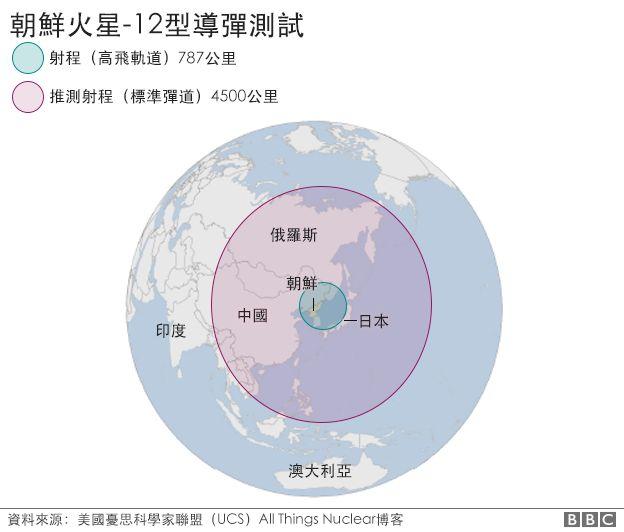 地图:朝鲜火星-12列导弹测试