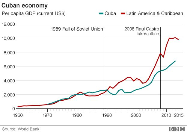 Graphic on the Cuban economy