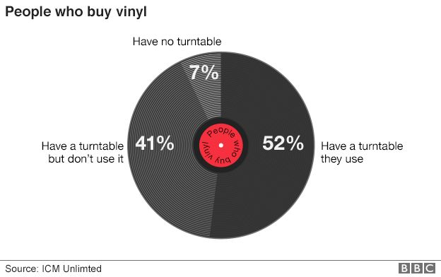 Graph showing the behaviour of people who buy vinyl