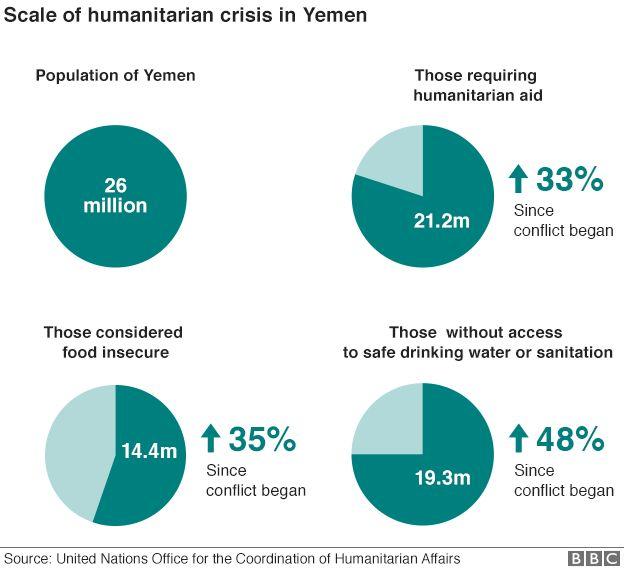 Dimensão da crise humanitária no Iêmen (Novembro de 2015)