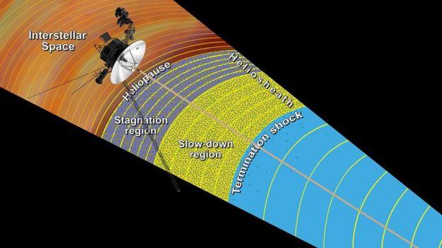 На этом рисунке НАСА изображены этапы выхода