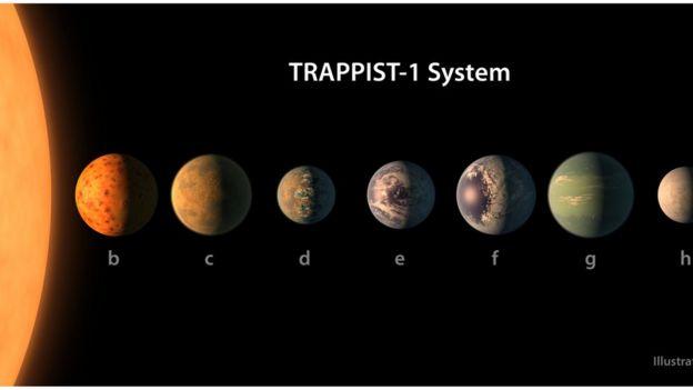 Modelos dos planetas do sistema TRAPPIST-1