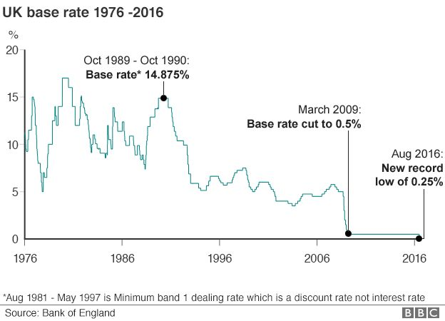 Chart showing UK base interest rate