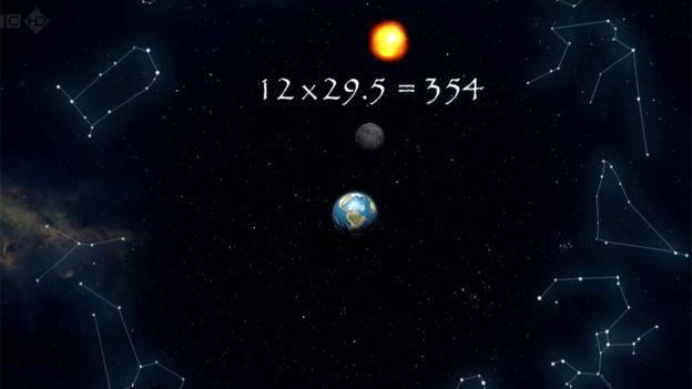 Cuentas días en año solar con meses lunares