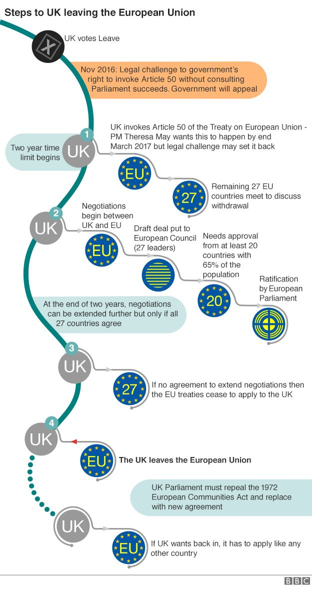 Brexit flowchart updated with legal challenge