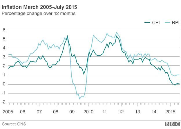 Chart showing UK inflation since 2005