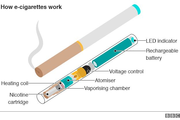 Graphic: What's inside an E-cigarette?