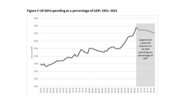 Health spending graph