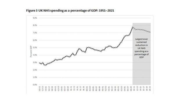 Health spending graph