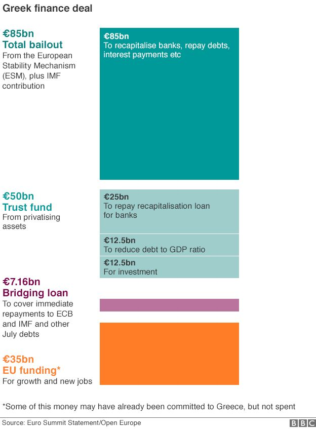 Breakdown of Greece's bailout funds