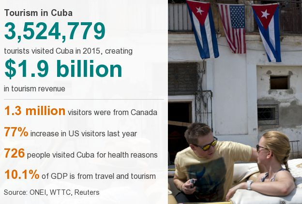Datapicture of tourism in Cuba