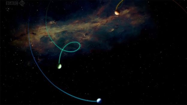 Órbita de astros