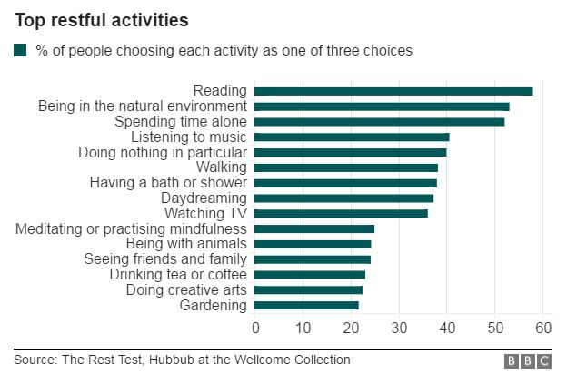 Top restful activities