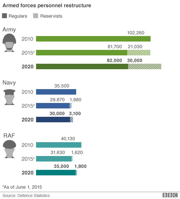 Armed forces personnel restructure statistics