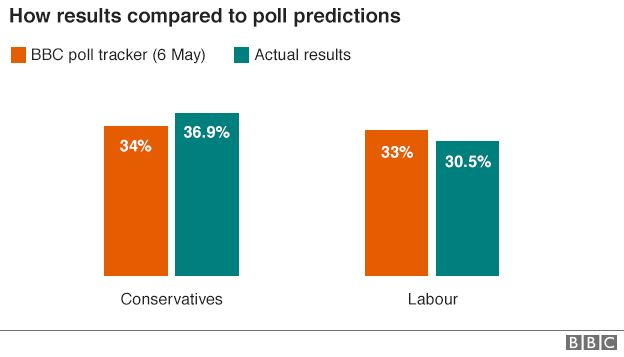 Graphic showing how the results of the 2015 general election for Labour and the Conservatives compared to the poll predictions. The polls predicted Labour would receive 33% of the vote share, while the Tories would get 34%. However, the Tories won 36.9% and Labour got just 30.5%.