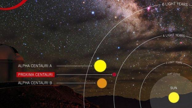 Ilustración de las estrellas Próxima Centauri, Alfa Centauri A y Alfa Centauri B
