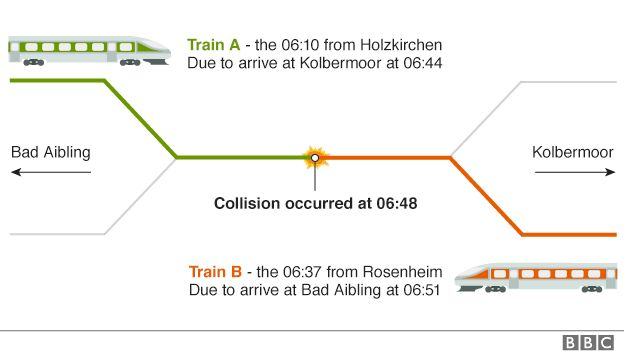 Train collision graphic