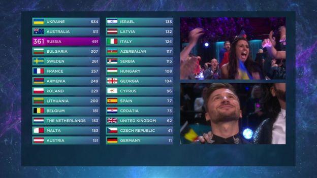 Final Eurovision scoreboard