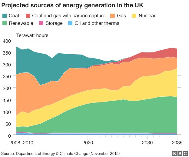 Projected sources of energy generation in the UK