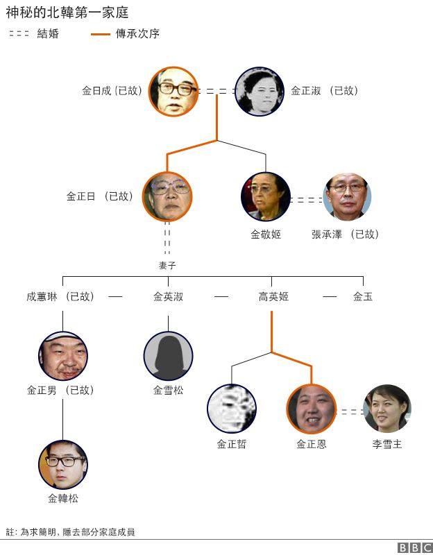 神秘的朝鮮第一家庭