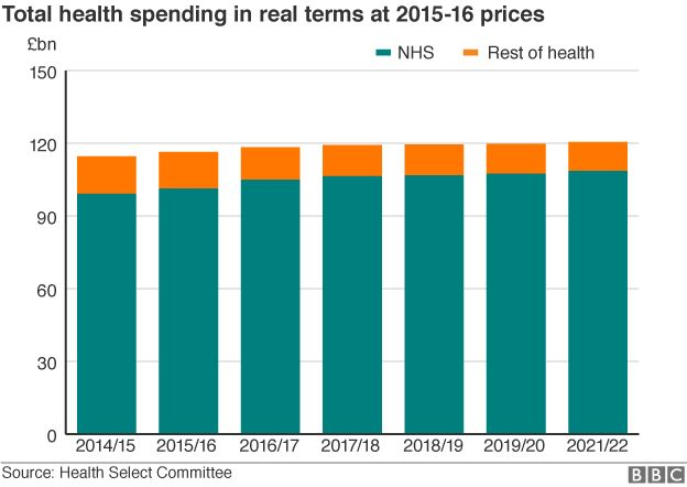 Chart showing spending rise from 2014/15-2021/22