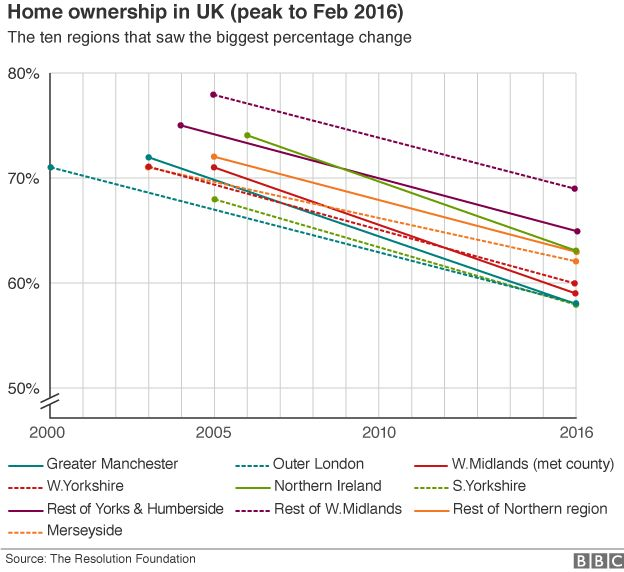 Graphic showing the drop in home ownership in the UK from regional peaks in the early 2000s to low points in February 2016