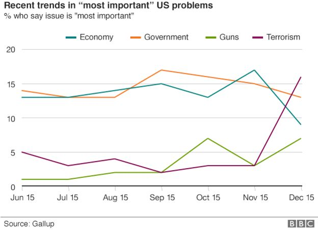 Chart showing recent trends in 'most important' US problems