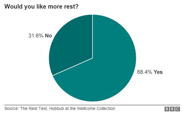 Rest pie chart