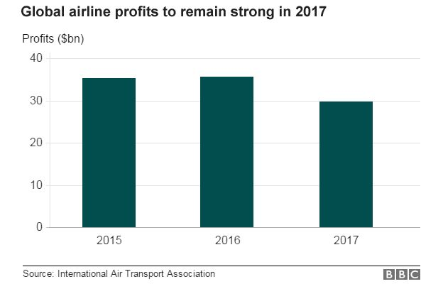 airline profits bar chart