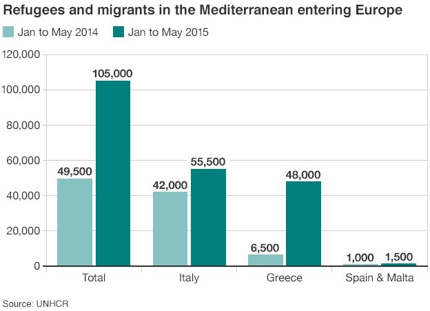 Graph of migrant arrivals in Europe