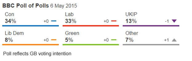 BBC poll of polls on 6 May 2015
