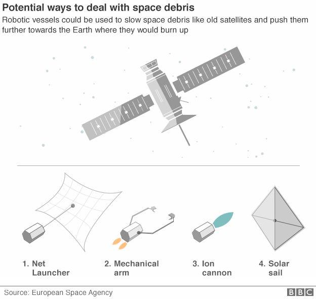 BBC space junk