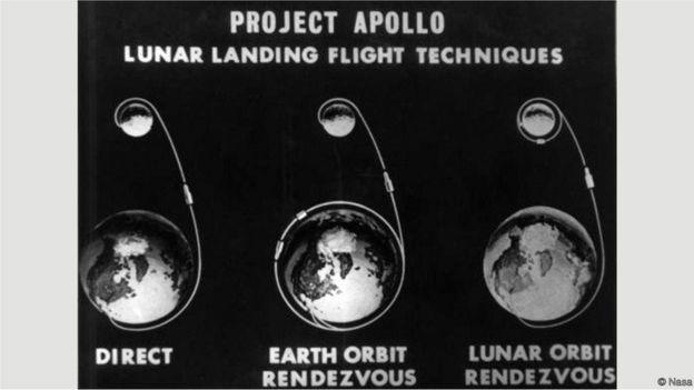 Dos três modos de chegar à Lua, só um poderia salvar tripulação da Apollo 13