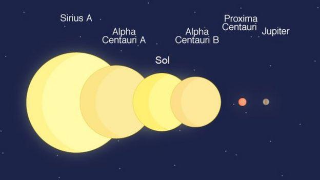 Escala de estrelas