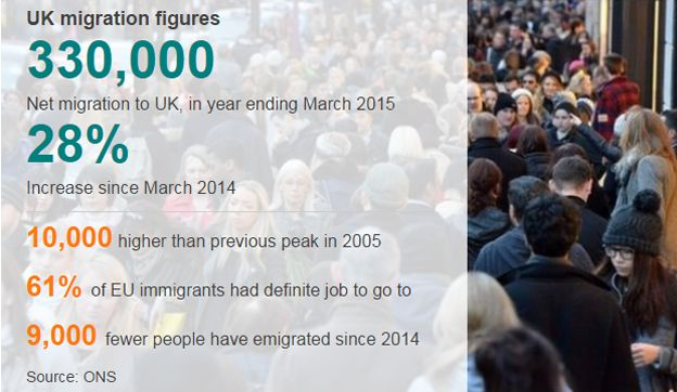 Data on UK migration figures