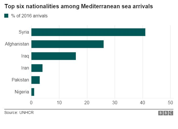 Migrant arrivals by nationality, 2016 - bar chart