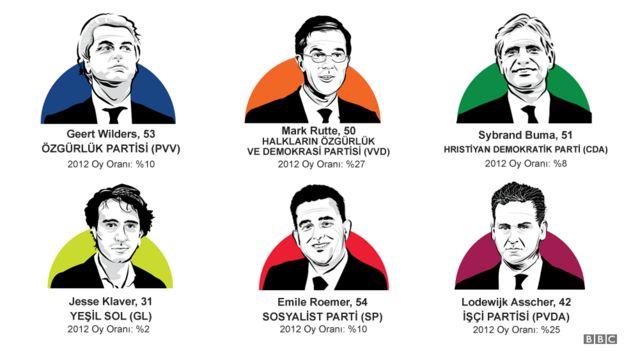 Hollanda'da dikkat çeken siyasi aktörler