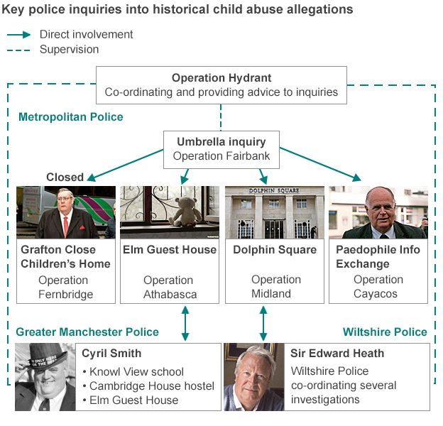 Child abuse investigations graphic