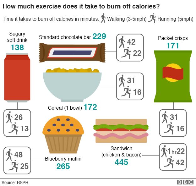 A selection of food and drink products and the exercise needed to burn off their calories