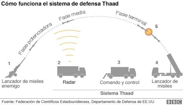 El sistema de radar de Thaad detecta el lanzamiento, que se ...