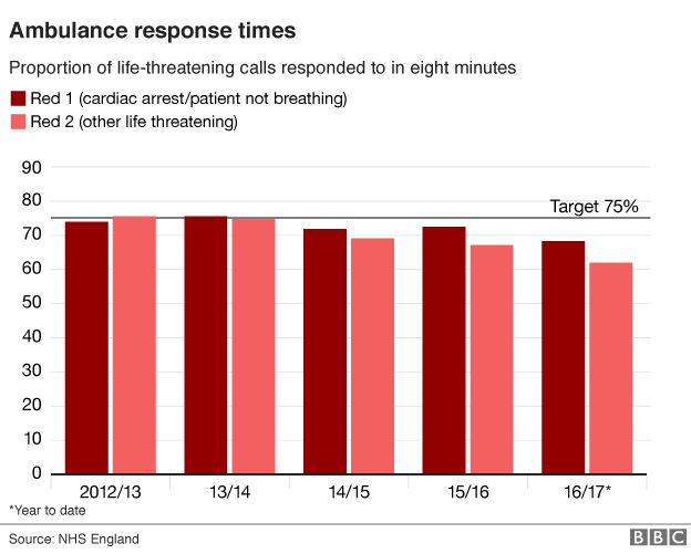 Response times in England