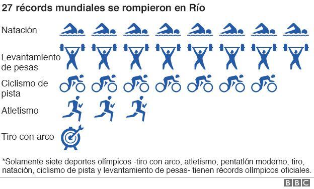 Nuevos récords mundiales.
