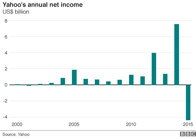 Yahoo net income