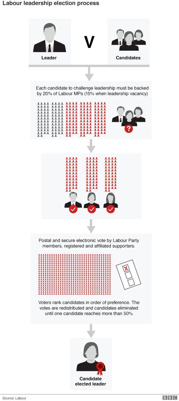 Labour leadership election process graphic