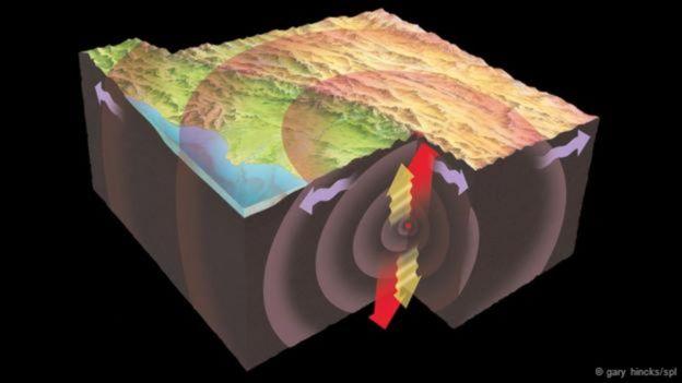 Representación de las ondas sísmicas viajando por el núcleo de la Tierra.