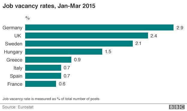 Job vacancy rates