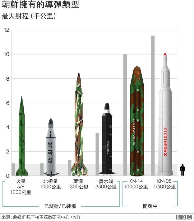 朝鲜有着的导弹类型